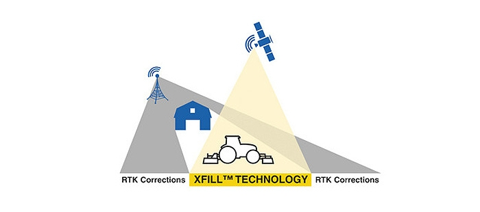 xfill-technology-backup-for-an-rtk-signal